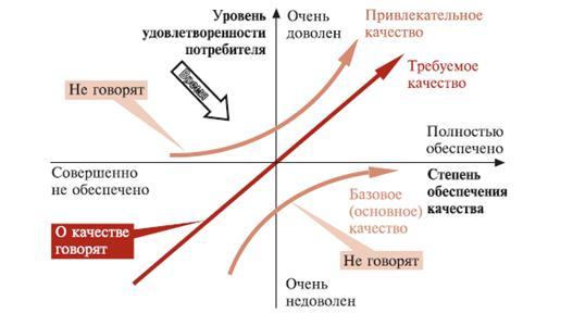 Модель Кано