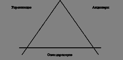 Реферат: Англо-американская модель менеджмента