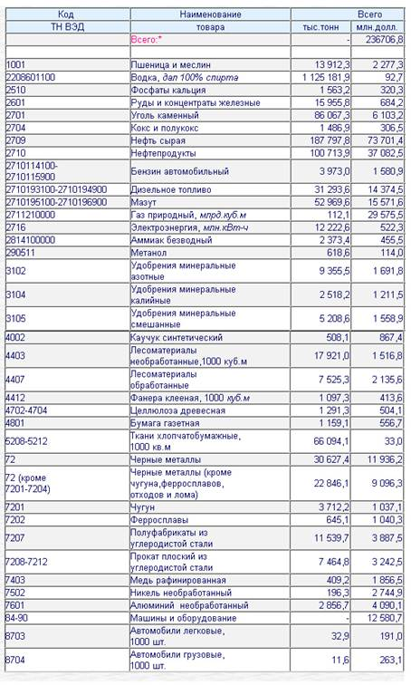 Описание: C:\Documents and Settings\АЛИ\Рабочий стол\экспорт товарная структура 2009.jpg
