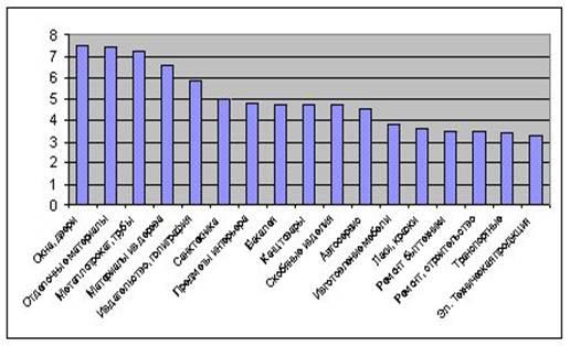 Рейтинг товаров и услуг, пользующихся повышенным спросом за октябрь 1999 г.