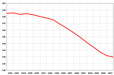 http://upload.wikimedia.org/wikipedia/commons/thumb/8/83/Population_of_Russia.svg/400px-Population_of_Russia.svg.png