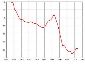 http://upload.wikimedia.org/wikipedia/commons/thumb/7/7c/Russia_conv_ratio_1960-2000.jpg/300px-Russia_conv_ratio_1960-2000.jpg