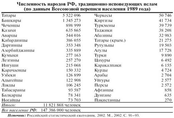 Описание: F:\Конфликты\Мусульманское население в РФ.files\647_2.jpg
