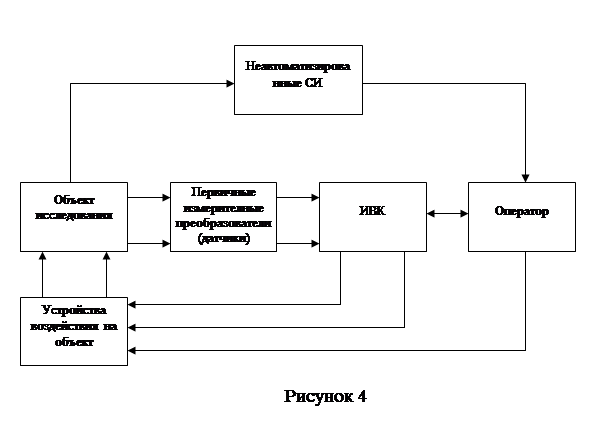Схема автоматизированного измерения