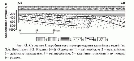 Строение старобинского месторождения калийных солей