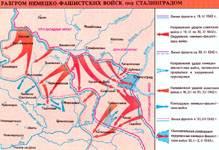 Разгром немецко-фашистских войск под Сталинградом