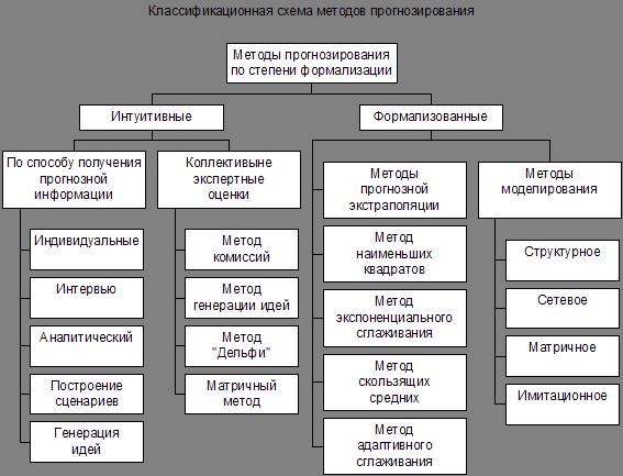 обработки экономической информации способы детерминированного факторного анализа способы стохастического