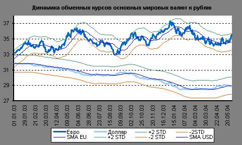 Динамика обменных курсов основных мировых валют к рублю