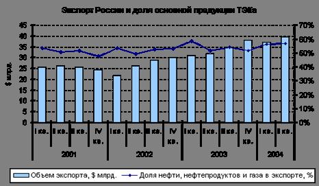 Экспорт России и доля основной продукции ТЭКа
