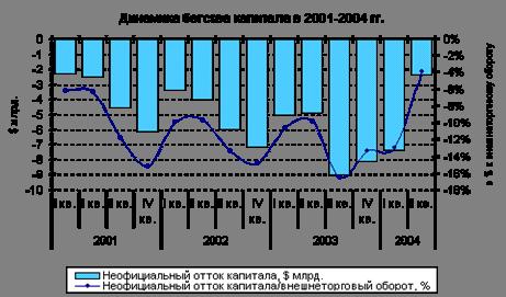 Динамика бегства капитала в 2001-2004 гг.