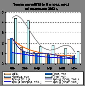 Темпы роста ИПЦ за 1 полугодие 2003 г.