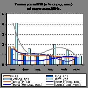 Темпы роста ИПЦ за 1 полугодие 2003 г