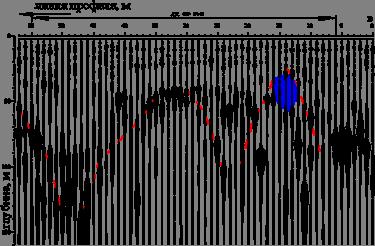 Изыскания для строительства и геофизический метод ССП (ССП-разрез по профилю 10 на Шипкинском пер., 3а)