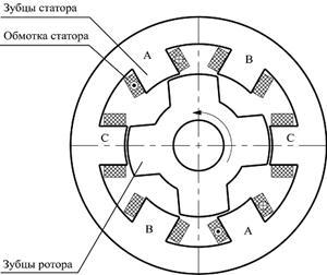 Конструкция индукторной машины конфигурации 6/4.