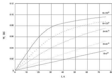 Зависимость потокосцепления катушки ИМ (18/12) от углового положения и тока