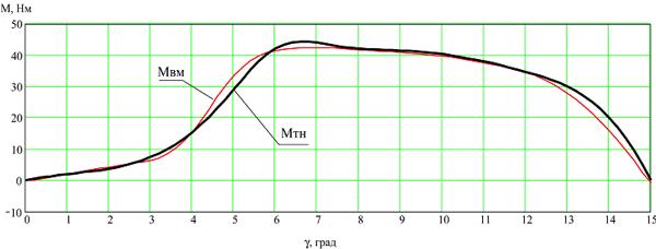 Зависимость момента ВИМ конфигурации 18/12 в зависимости от углового положения зубцов статора и ротора.