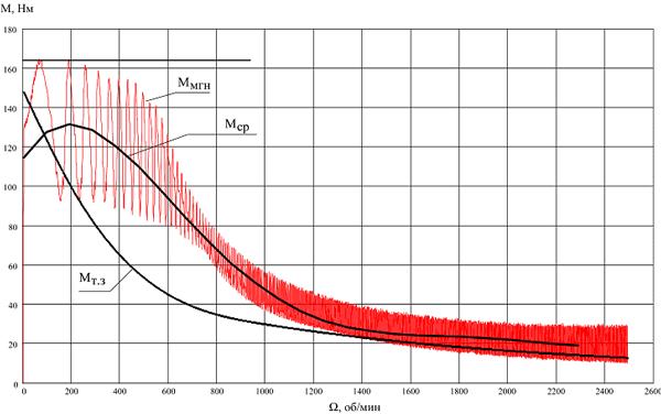 Зависимость мгновенного (Ммнг), среднего (Мср) и заданного (Мт.з) момента двигателя от скорости