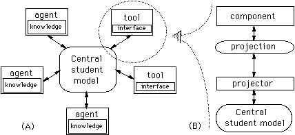Advanced student model architecture