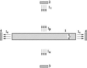 Схема измерений, позволяющих увидеть эффекты монохроматора и акустического резонансного поглощения