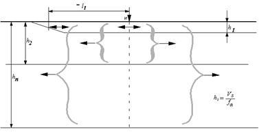 Схематическое изображение слоистой среды и распространения в ней поля упругих колебаний.