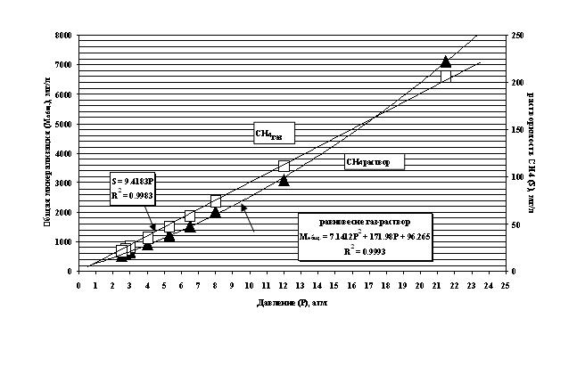 Растворимость (S) метана (квадраты) и равновесие в системе метан-вода (треугольники) в зависимости от общей минерализации (M) порового раствора и общего давления.