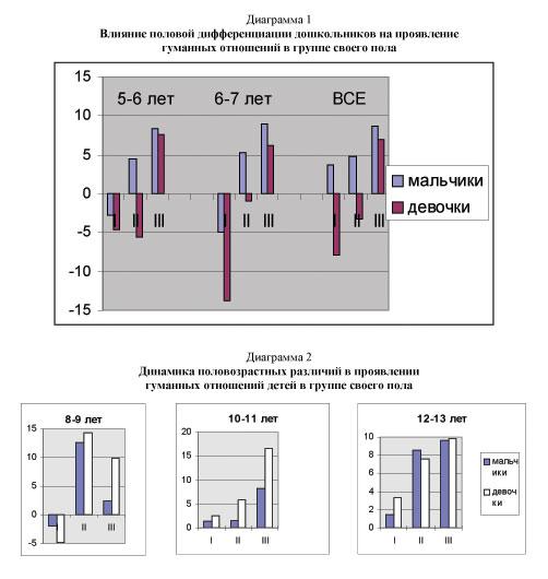 Половая дифференциация и сексуализация детства: горький вкус запретного плода