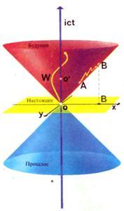 Четырехмерный континуум пространство-время-пространственно-временной мир по Минковскому