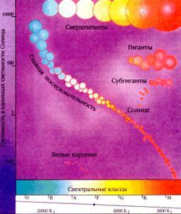 Диаграмма Герцшпрунга-Ресселла. Показаны основные последовательности, образуемые звездами