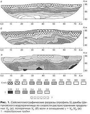 Сейсмотомографические разрезы дамбы