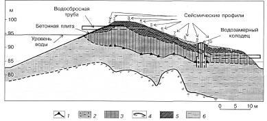 Сейсмо-физическая модель плотины