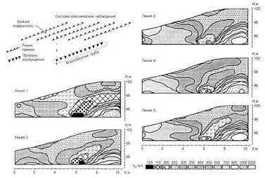 Сравнительные сейсмо-томографические разрезы плотины