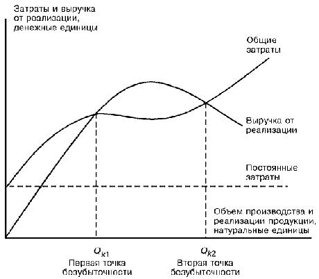 Экономическая модель поведения затрат, объема производства и прибыли