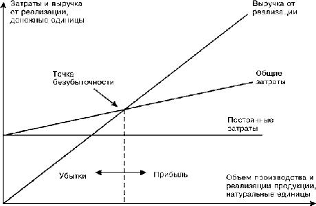 Диаграмма безубыточности по бухгалтерской модели