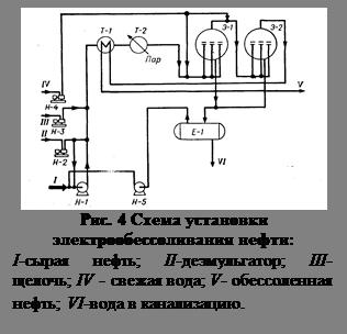 Подпись:  Рис. 4 Схема установки электрообессо-ливания нефти:  I-сырая нефть; II-деэмульгатор; III-щелочь; IV - свежая вода; V- обессоленная нефть; VI-вода в канализацию.