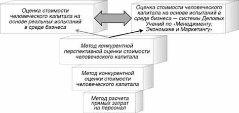 Методы расчета стоимости человеческого капитала компании в системе современного менеджмента