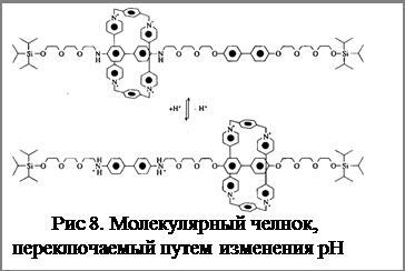 Подпись:  Рис 8. Молекулярный челнок, пере-ключаемый путем изменения рН среды