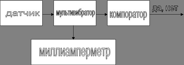 датчик,мультивибратор,компоратор,миллиамперметр,да, нет