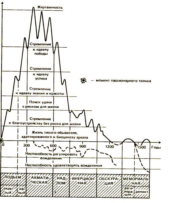 Рисунок 1. Фазы изменения пассионарного напряжения этнической системы.