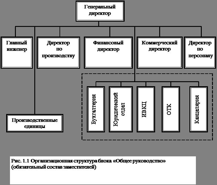 Схема организационной структуры исполнительного органа 777