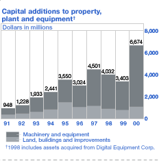 Capital additions to property, plant and equipment