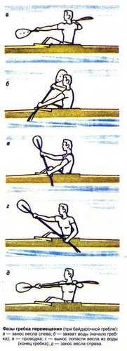 техника гребли веслом на туристической байдарке, каное, рафте
